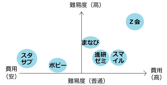 通信教材のポジショニング表